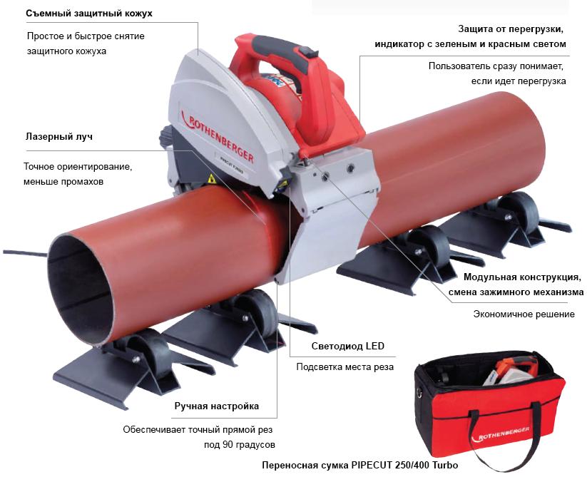 Инструмент и оборудование для монтажа
