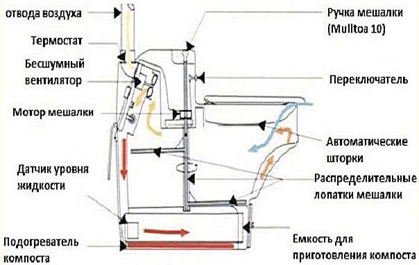 Электрический биотуалет устройство