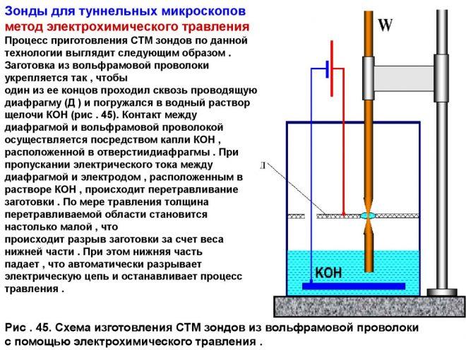 Электрохимическое щелочное воронение металла