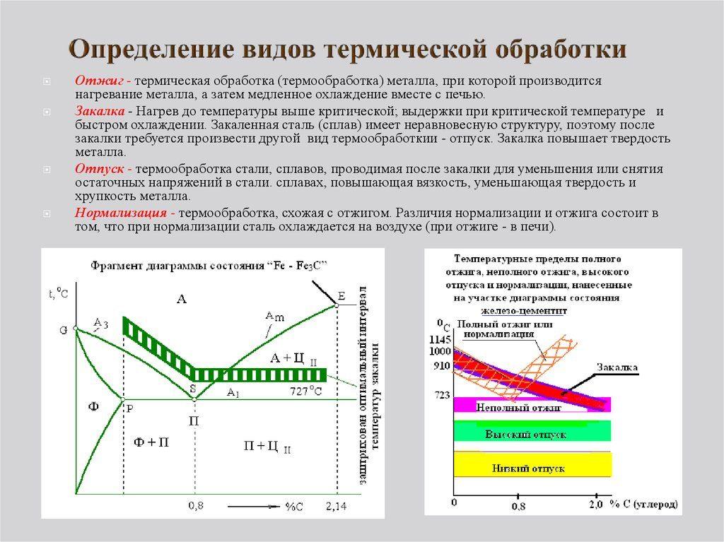 Вид термической обработки стали