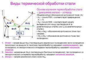 Виды термической обработки стали