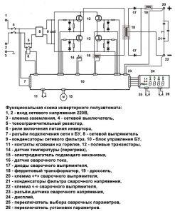 Функциональная схема инверторного полуавтомата