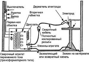 Правила использования сварочного оборудования
