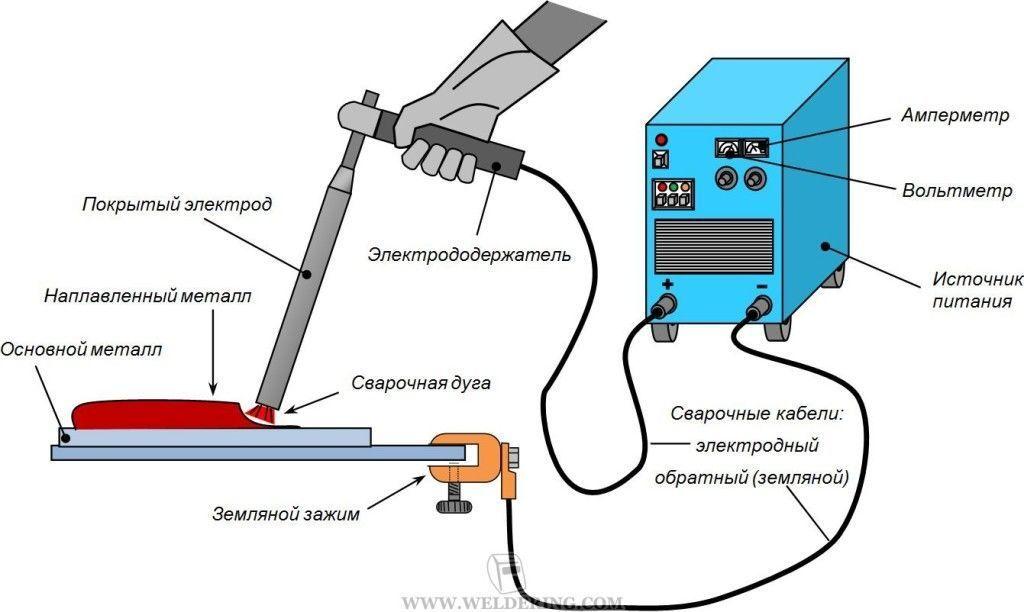 Характерные черты электродуговой сварки
