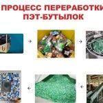 Процесс переработки ПЭТ бутылок
