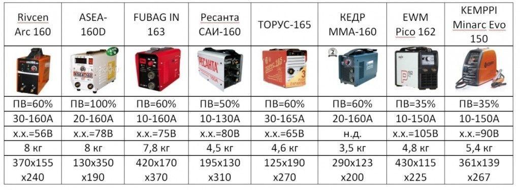 рейтинг инверторных сварочных аппаратов
