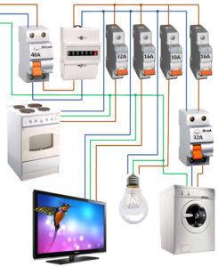 Сборка электрощитов в квартирах