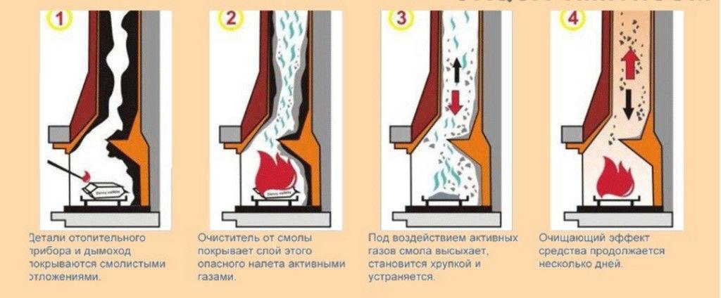Существует множество способов очистки дымохода