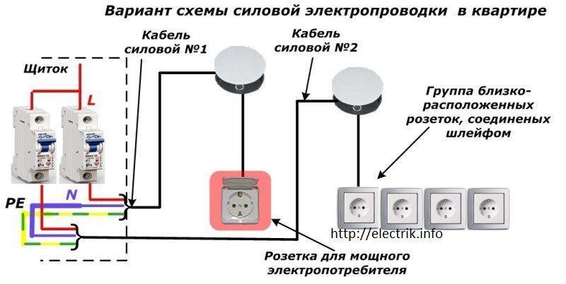 Вариант схемы силовой электропроводки квартиры