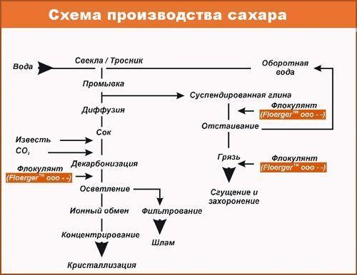 Изображение - Оборудование для производства сахара shema-proizvodstva-sahara