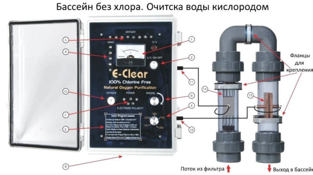 Аппарат для чистки воды кислородом без химии