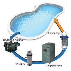 Схема очистки хлором