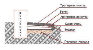 Схема укладки отмостки на сухую смесь - бетон