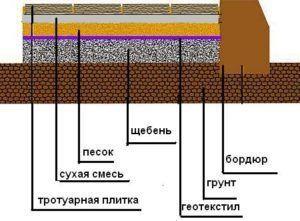 подушка для укладки тротуарной плитки