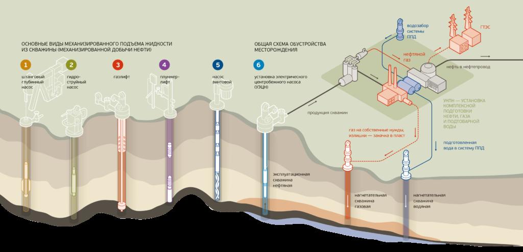 Основные способы добычи нефти