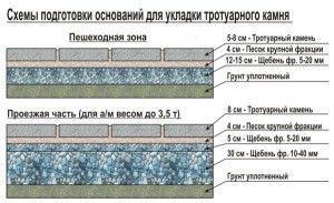 Инструкция по укладке тротуарной плитке
