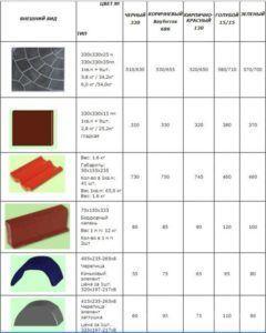 Таблица полимерпесчаных изделий