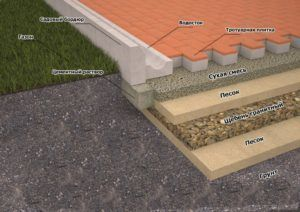 Технология укладки плитки заключается не только в умении выкладывать брусчатку, но и в подготовке площадки