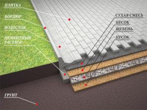 Вид основания и его толщина зависит от тротуарной плитки, условий эксплуатации покрытия, толщины брусчатки и определяется проектом строительства