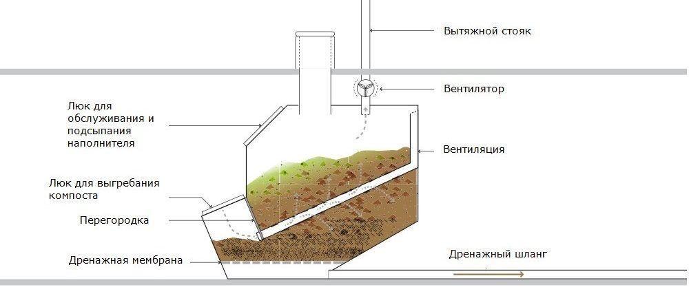 Большая накопительная ёмкость торфяного биотуалета
