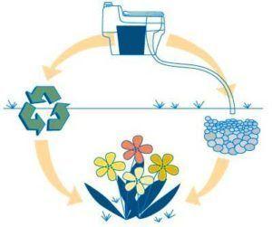 Главный плюс биотуалета это экологичность и отсутствие запахов