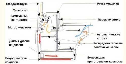 Конструкция торфяного биотуалета