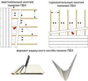 Монтаж панелей ПВХ