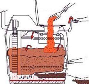 Принцип работы торфяного биотуалета