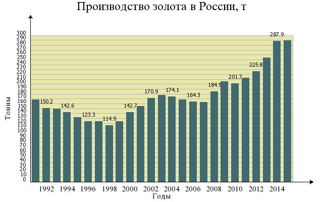 Производство золота в России