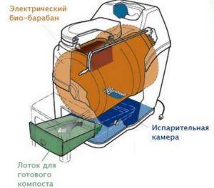 Схема работы электрического биотуалета