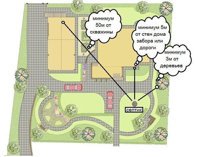 Схема расположения туалета на участке