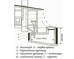 Схема устройства вентиляции по типу люфт-клозет