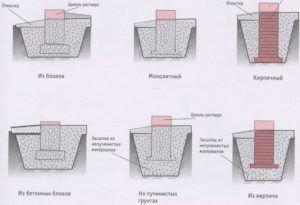 Схемы столбчатого фундамента под туалет