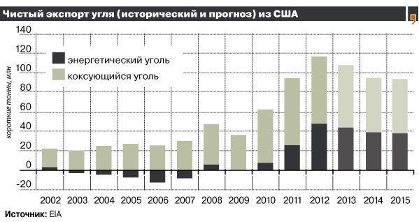 Экспорт угля (США)