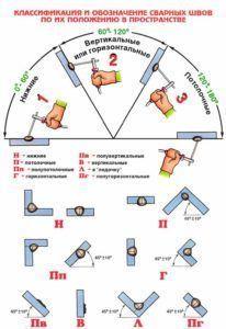 Классификация и обозначение сварочных швов