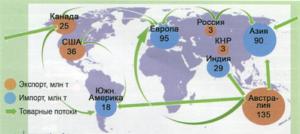 Мировой экспорт угля