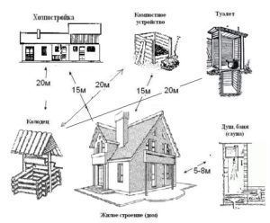 Расстояния на участке и между соседними участками