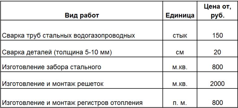 Часа работы сварщика стоимость jaeger lecoultre часы продам