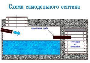 Схема простейшей конструкции септика