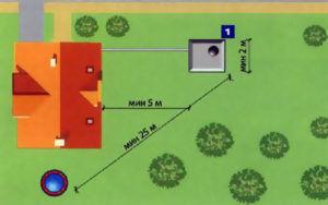 Схема выбора месторасположения выгребной ямы