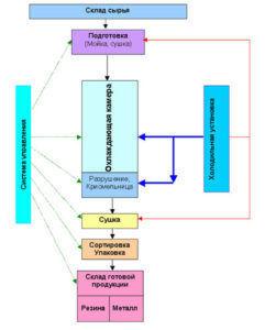 Бизнес план мини завода по переработки автомобильных шин