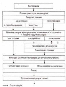 Бизнес план по производству колбасы
