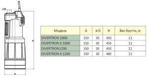 Габаритные размеры и вес Divertron Dab