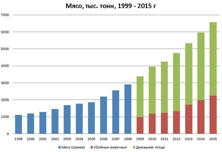 График пищевой промышленности
