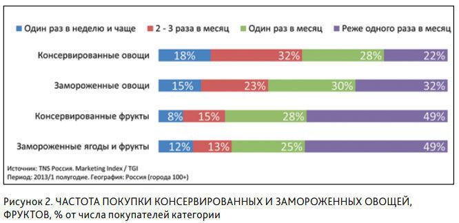 График спроса по покупкам продукции в России