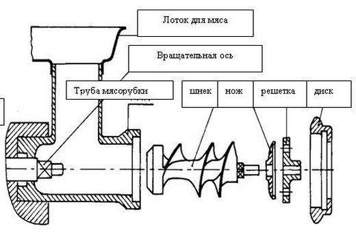 Изображение - Автомат для пельменей Harakteristika-myasorubki-dlya-izmelcheniya