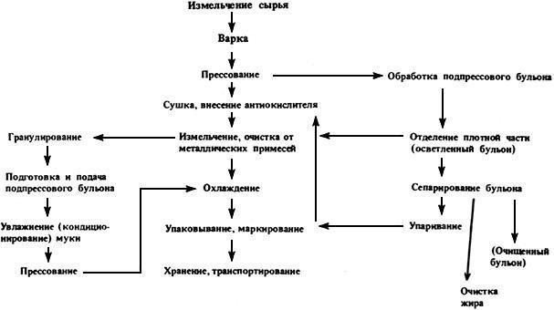 Инструкция по изготовлению кормовой муки