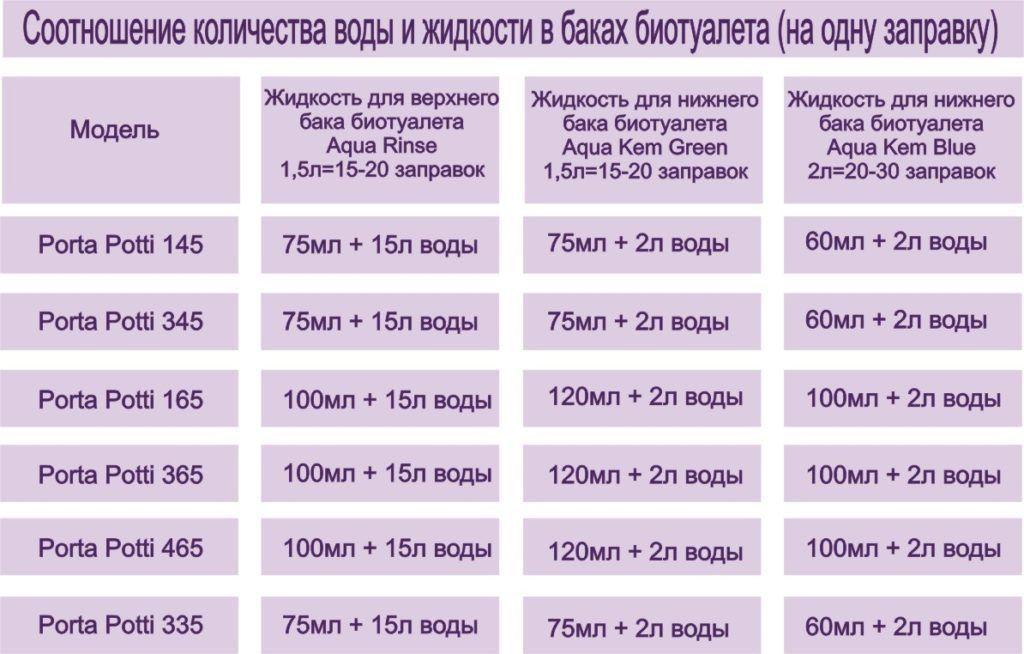 Инструкция по заполнению бачка жидкостными средствами