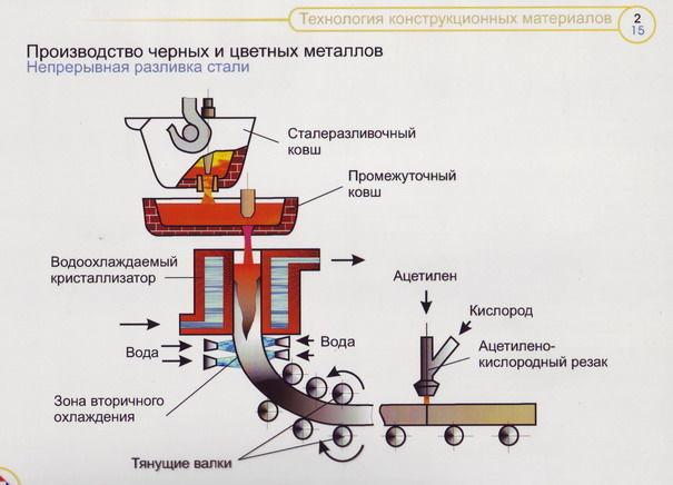 Как происходит плавка металла