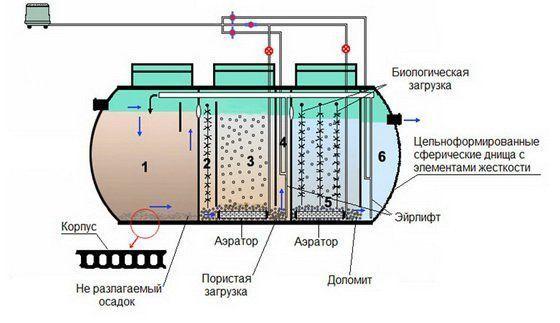 Схема стоков септика на 5 м. куб.